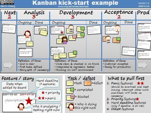 Kanban kick-start example