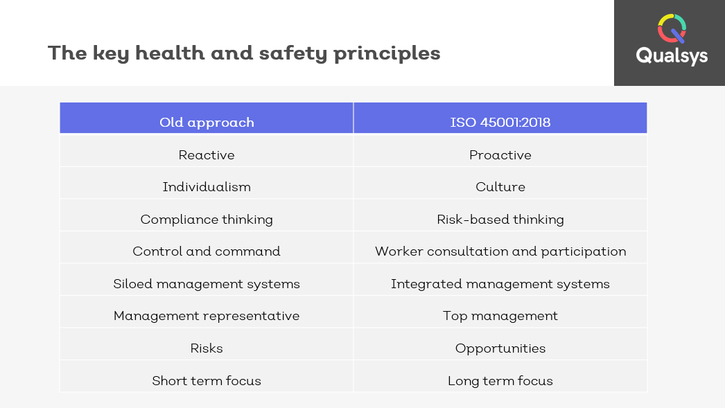 key health and safety management system principles