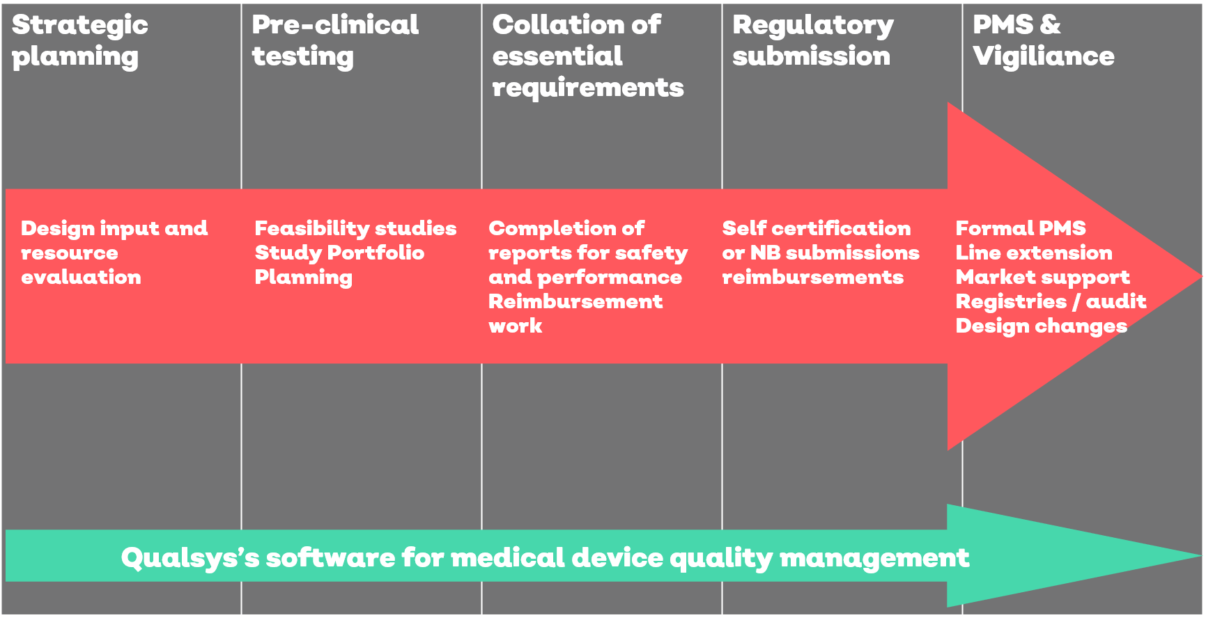 medical device product development life cycle