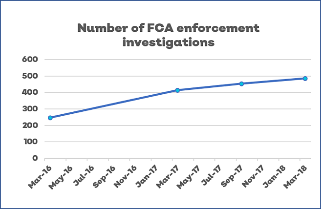 number of FCA enforcements