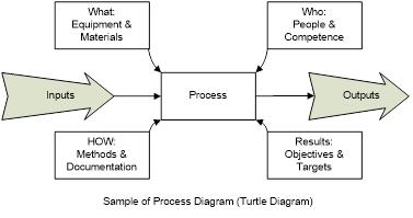 process approach advisera.png