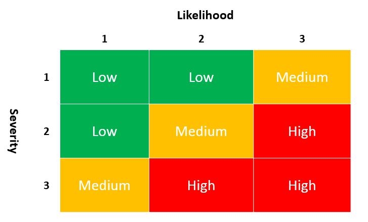 risk matrix assessment